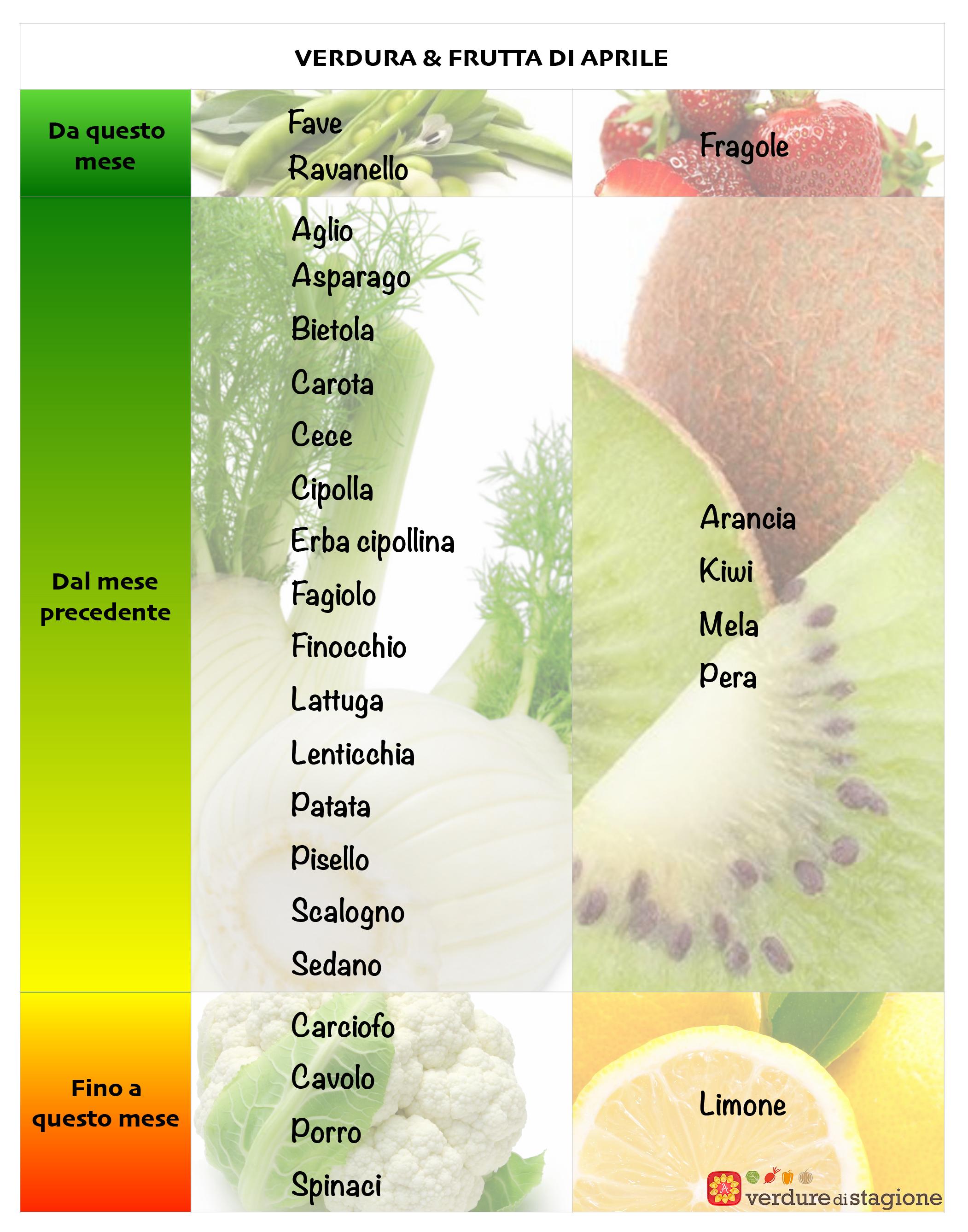 Verdura e frutta di Aprile